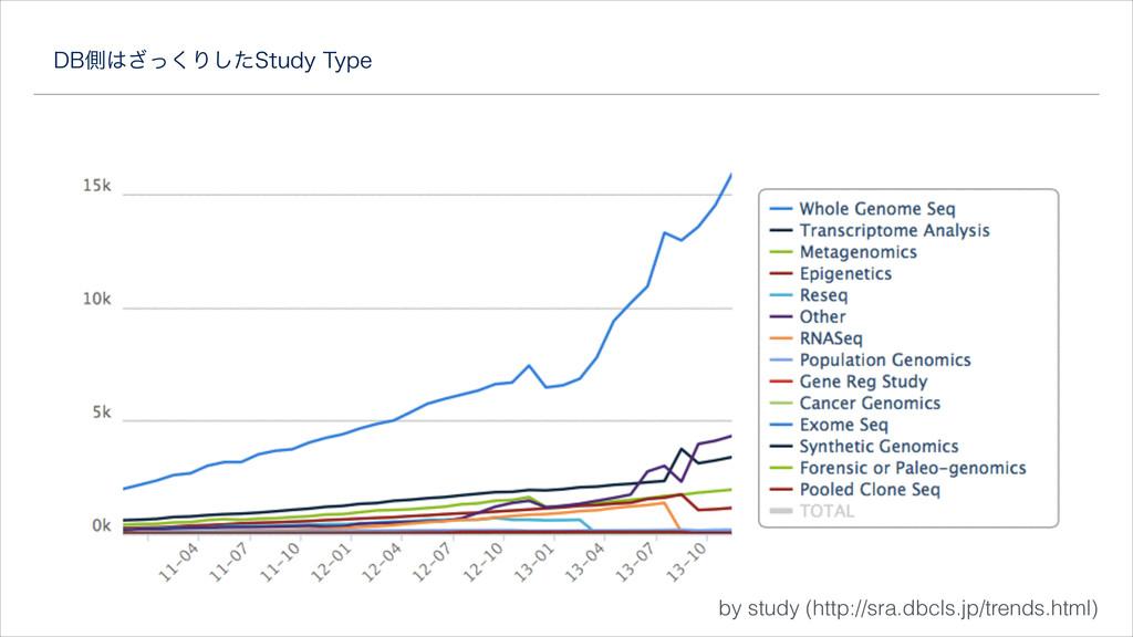 %#ଆͬ͘͟Γͨ͠4UVEZ5ZQF by study (http://sra.dbcls...