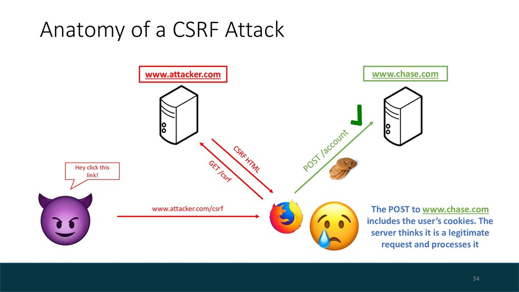 Anatomy of a CSRF Attack 34 www.chase.com The P...