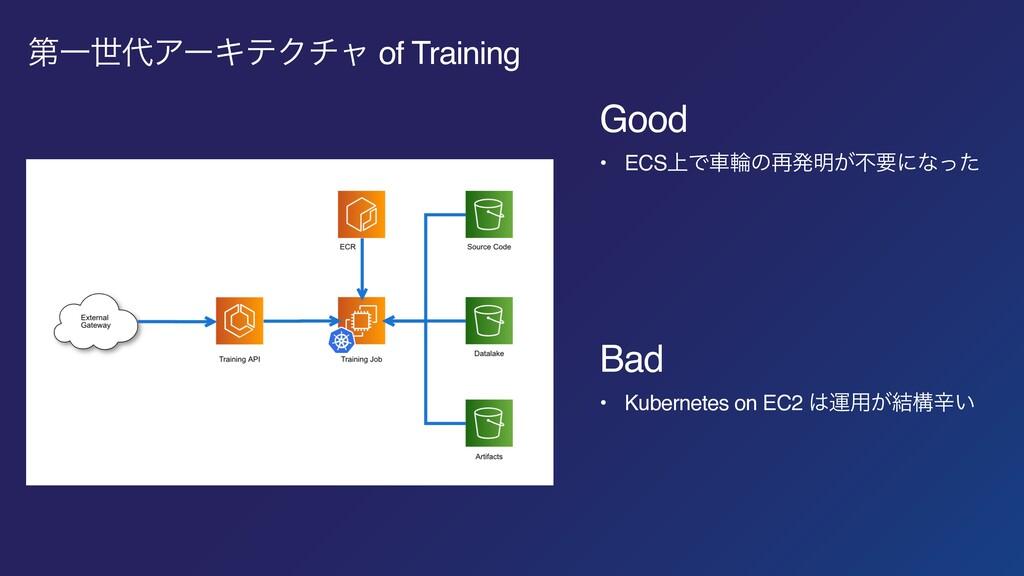ୈҰੈΞʔΩςΫνϟ of Training Good • ECS্Ͱंྠͷ࠶ൃ໌͕ෆཁʹͳ...