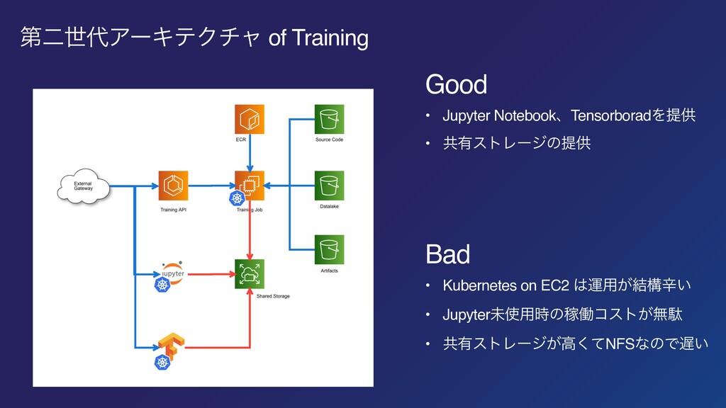 ୈೋੈΞʔΩςΫνϟ of Training Good • Jupyter Notebook...