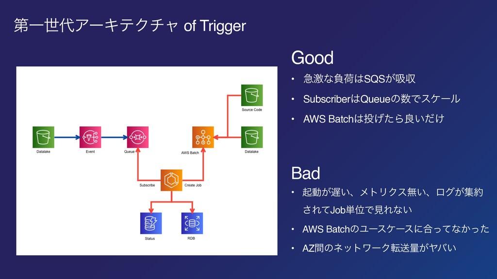 ୈҰੈΞʔΩςΫνϟ of Trigger Good • ٸܹͳෛՙSQS͕ٵऩ • Su...