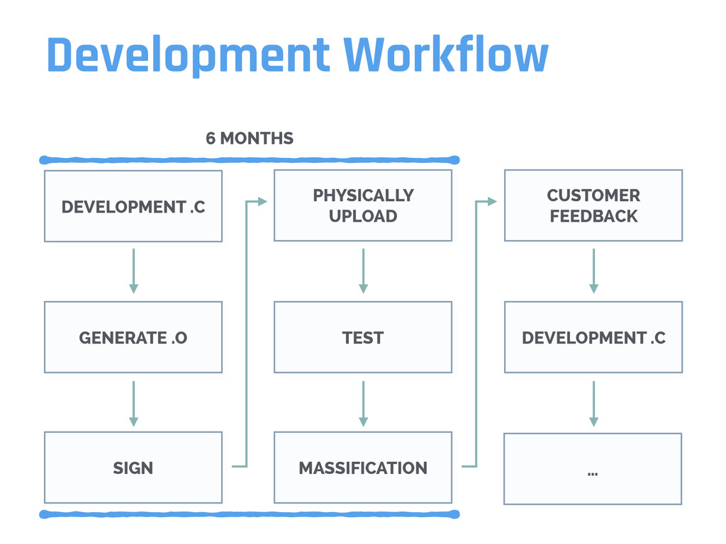 Development Workflow DEVELOPMENT .C PHYSICALLY ...