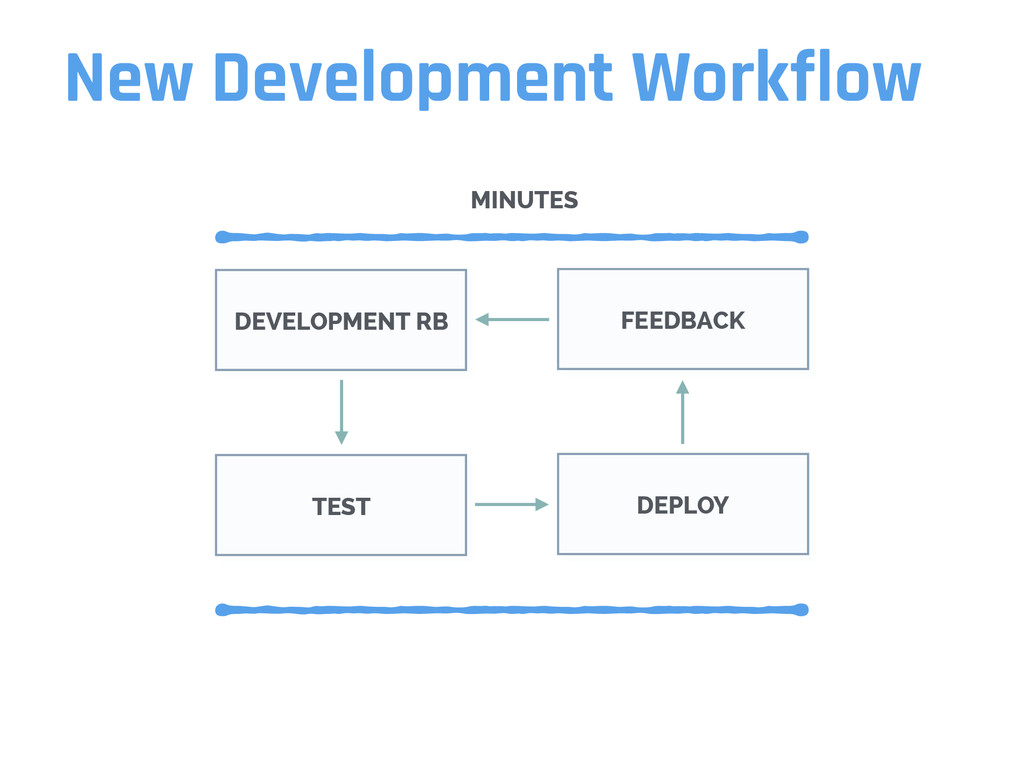 New Development Workflow DEVELOPMENT RB FEEDBAC...