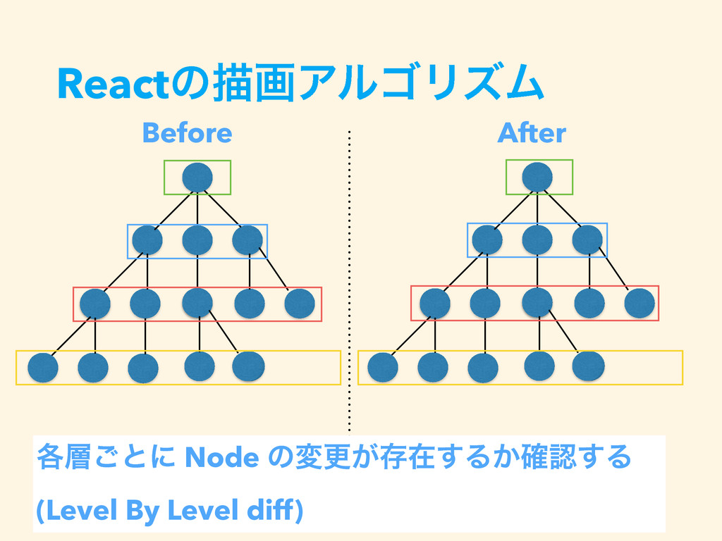 ReactͷඳըΞϧΰϦζϜ Before After ֤͝ͱʹ Node ͷมߋ͕ଘࡏ͢Δ...