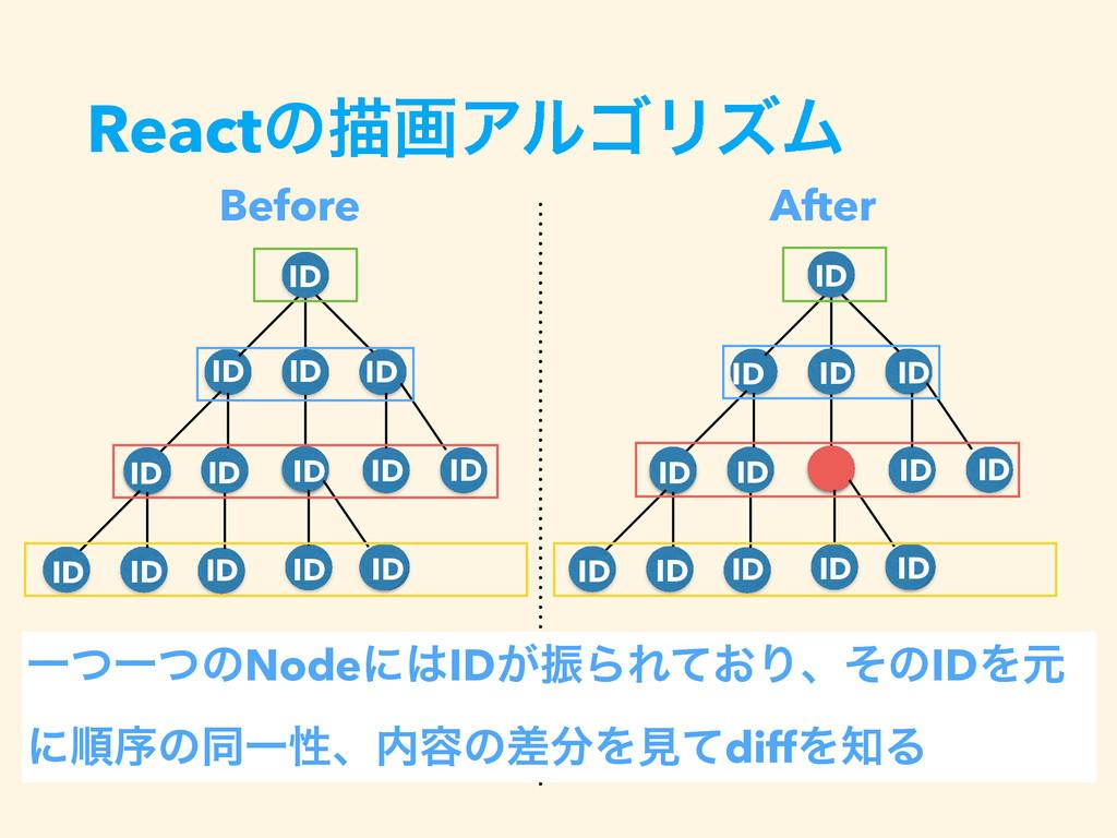 ReactͷඳըΞϧΰϦζϜ Before After ҰͭҰͭͷNodeʹID͕ৼΒΕ͓ͯ...