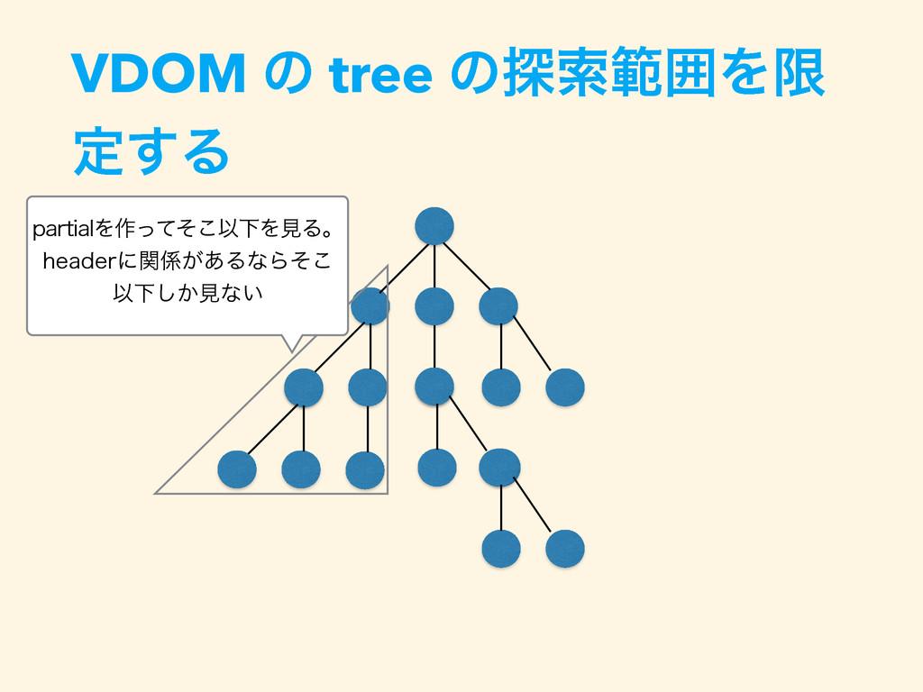 VDOM ͷ tree ͷ୳ࡧൣғΛݶ ఆ͢Δ QBSUJBMΛ࡞ͬͯͦ͜ҎԼΛݟΔɻ IFB...