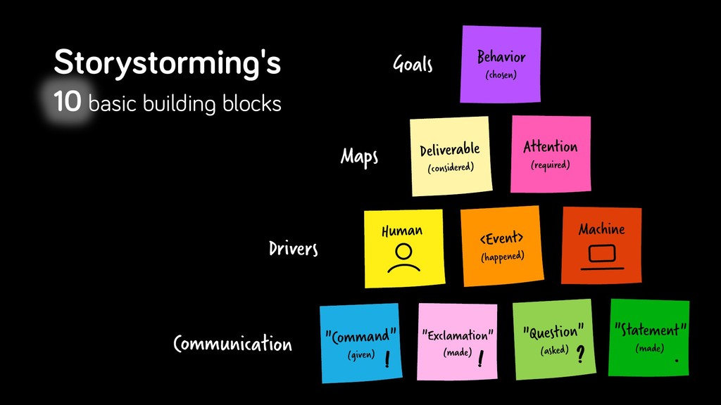 "Behavior (chosen) Goals Communication ""Command""..."