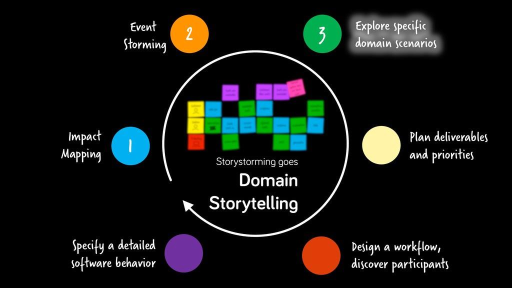 3 Explore specific domain scenarios Plan delive...