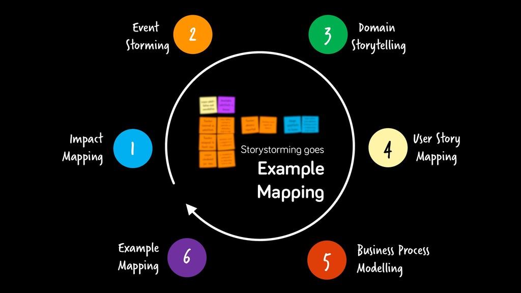 4 User Story Mapping 3 Domain Storytelling 1 Im...