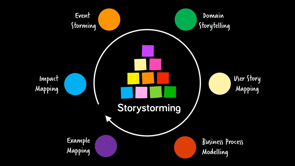Event Storming Domain Storytelling User Story M...