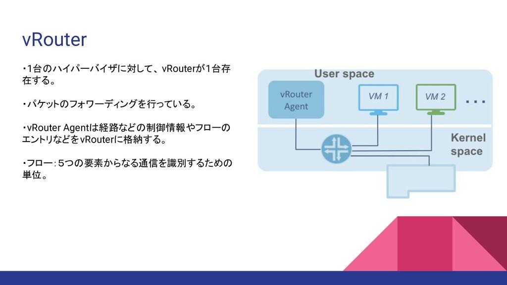 vRouter ・1台のハイパーバイザに対して、 vRouterが1台存 在する。 ・パケット...