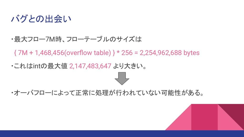バグとの出会い ・最大フロー7M時、フローテーブルのサイズは { 7M + 1,468,456...