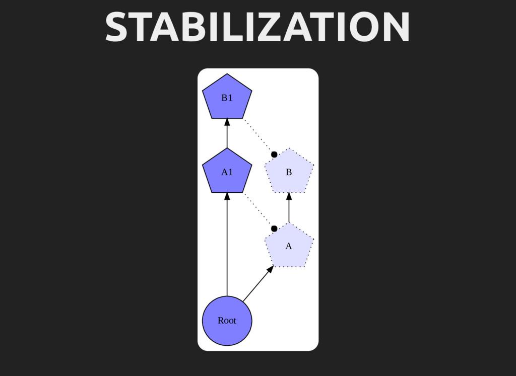 STABILIZATION Root A1 A B1 B