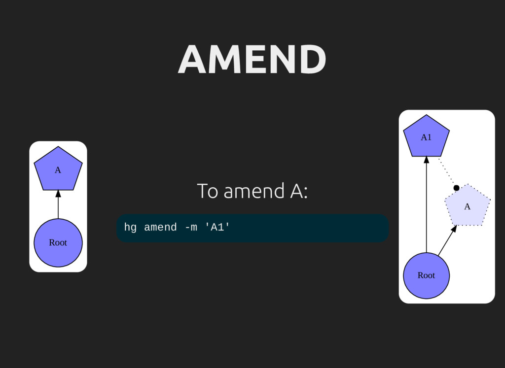 AMEND Root A To amend A: Root A1 A hg amend -m ...