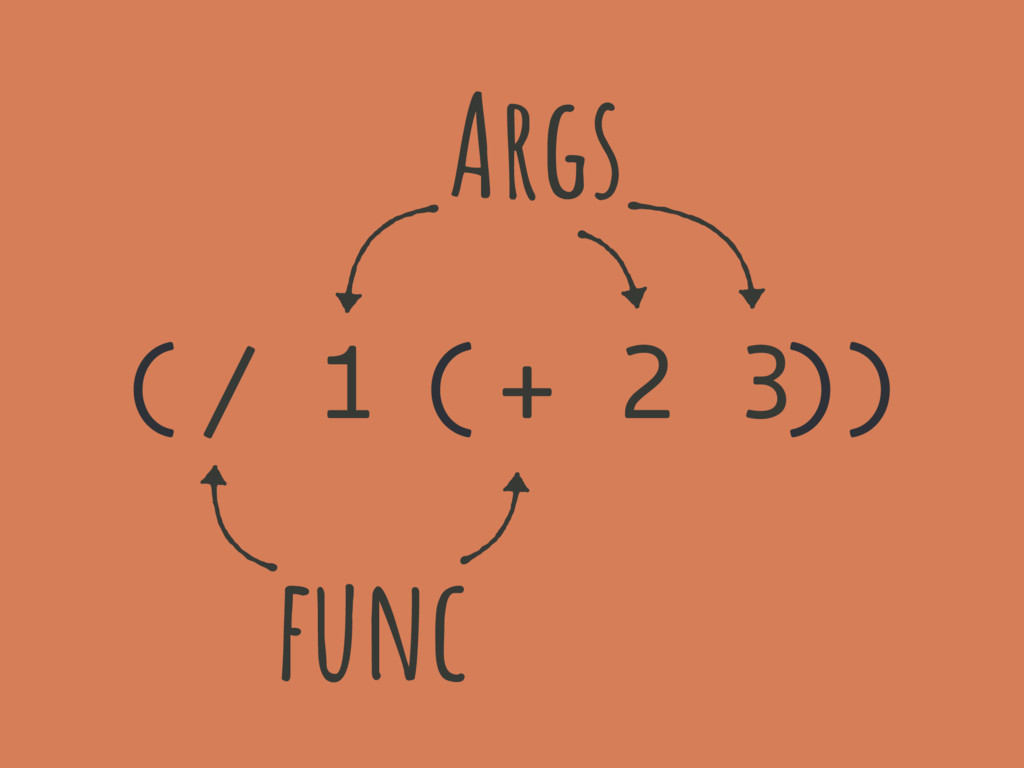 ( ( )) / 1 + 2 3 func Args