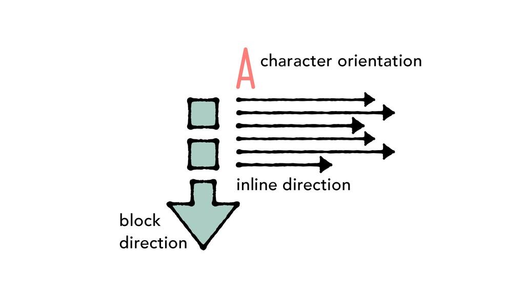 block direction inline direction Acharacter ori...