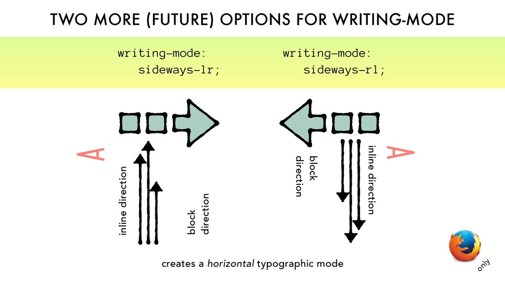 TWO MORE (FUTURE) OPTIONS FOR WRITING-MODE bloc...