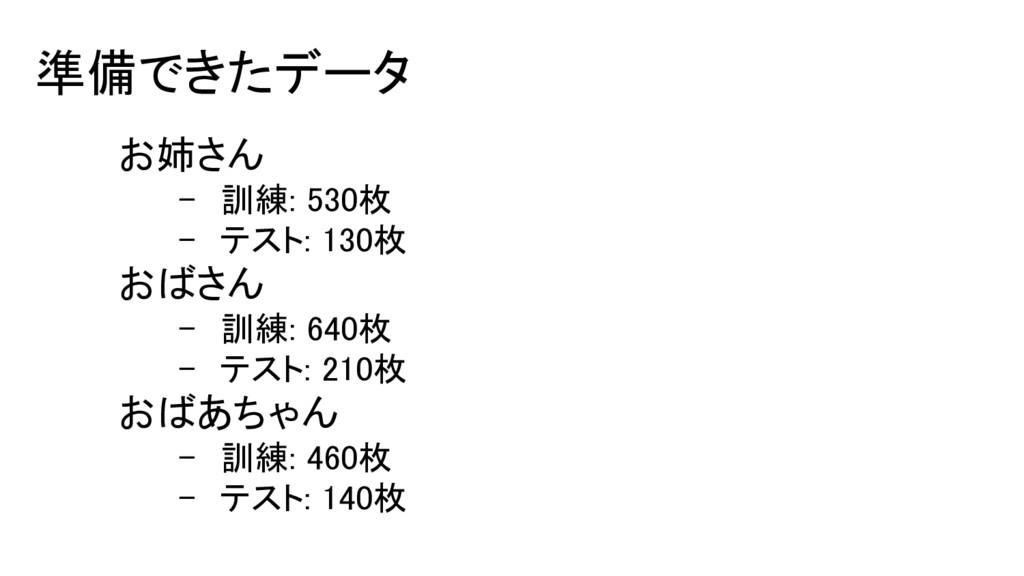 準備できたデータ お姉さん - 訓練: 530枚 - テスト: 130枚 おばさん - 訓練:...