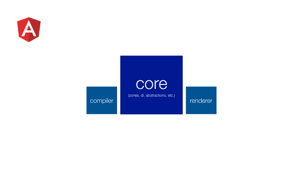 compiler renderer core (zones, di, abstractions...