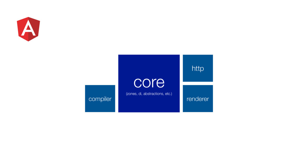 http compiler renderer core (zones, di, abstrac...