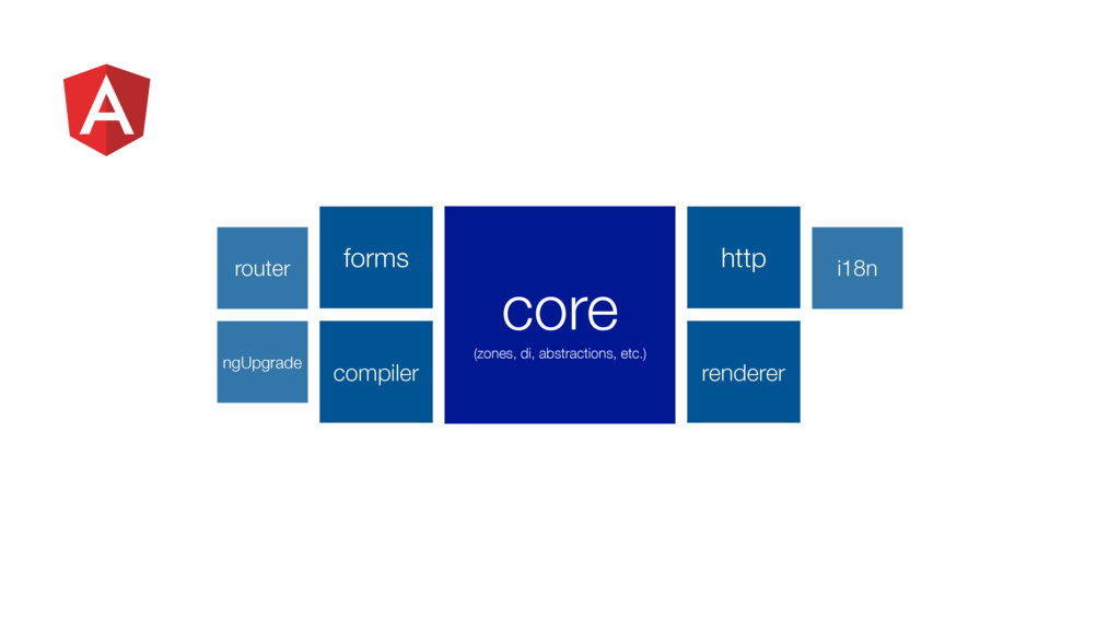forms http compiler renderer core (zones, di, a...