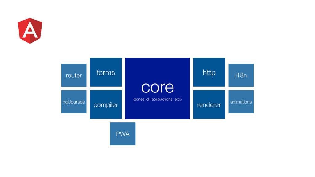 PWA forms http compiler renderer core (zones, d...