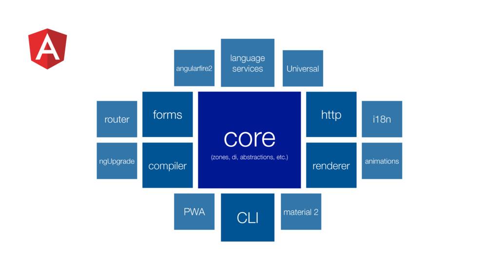 angularfire2 language services CLI material 2 Un...