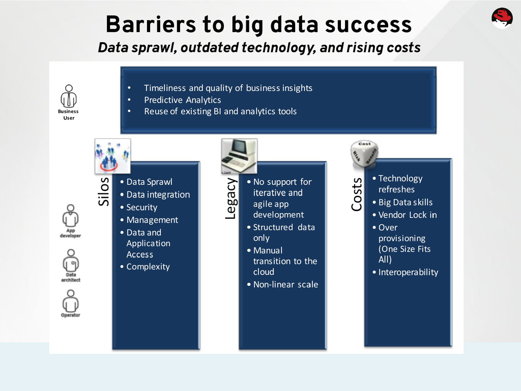 Barriers to big data success Data sprawl, outda...