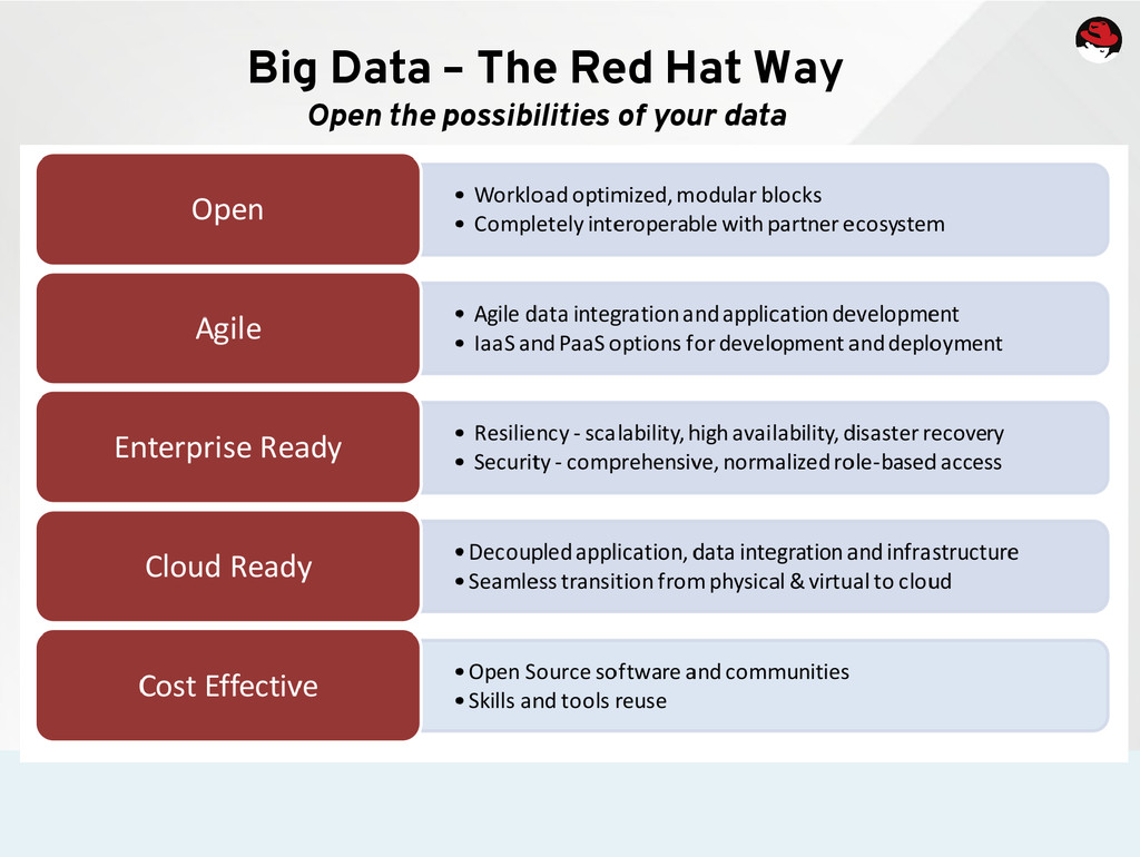 Big Data – The Red Hat Way Open the possibiliti...