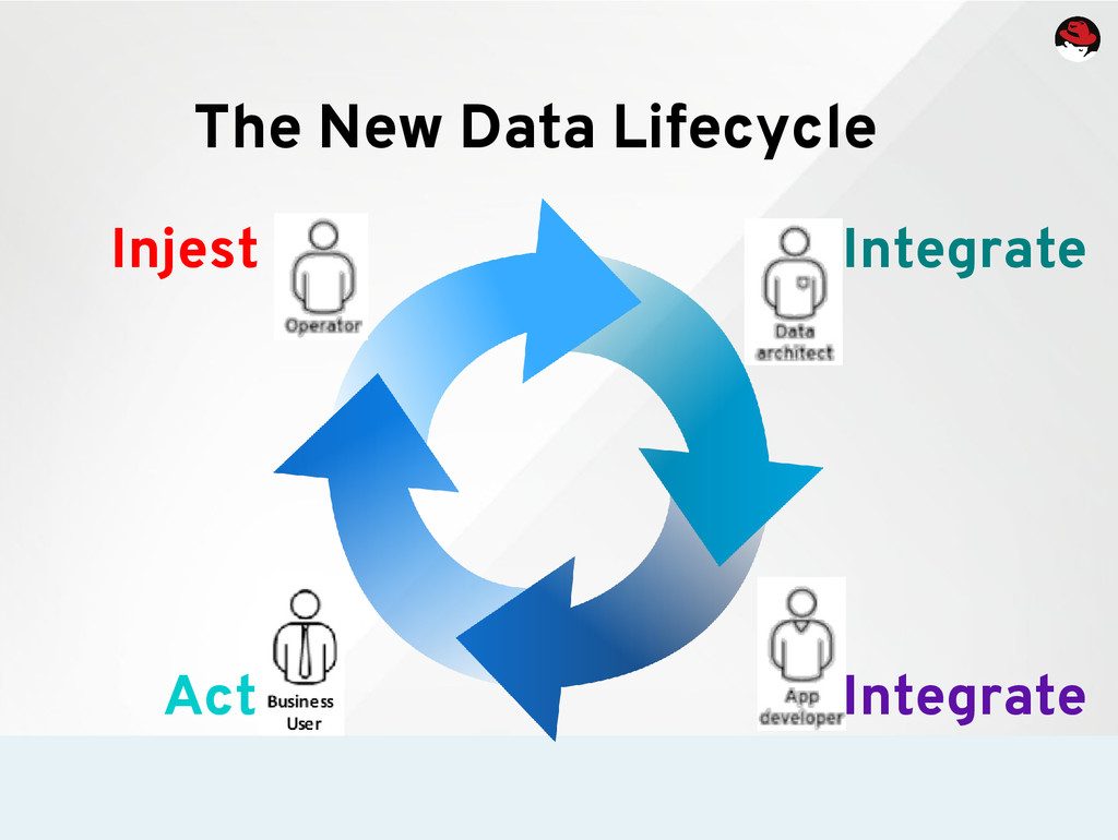The New Data Lifecycle Injest Integrate Integra...