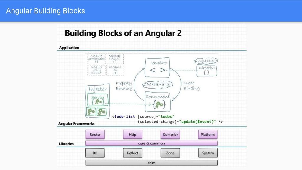 Angular Building Blocks