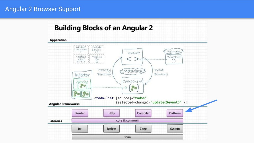 Angular 2 Browser Support