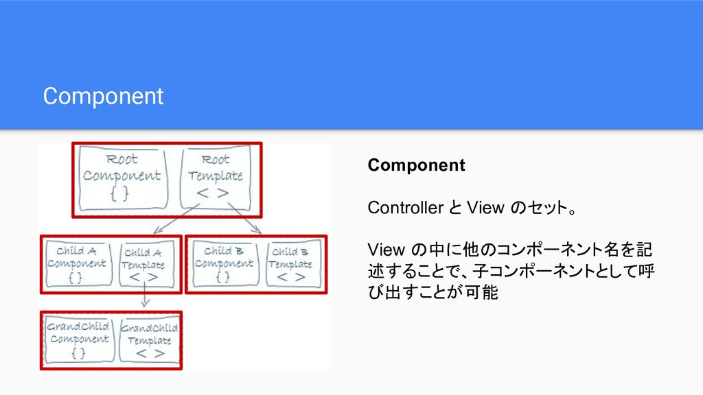Component Component Controller と View のセット。 Vie...
