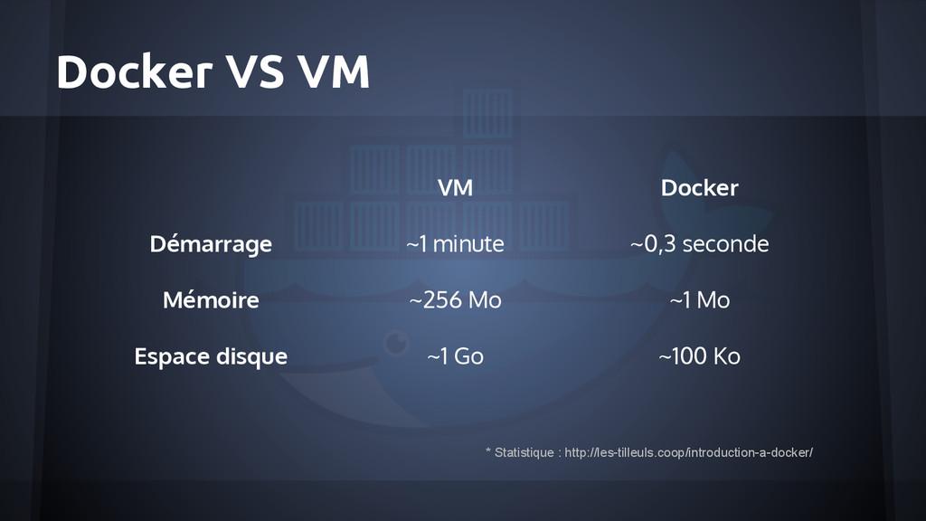 Docker VS VM VM Docker Démarrage ~1 minute ~0,3...