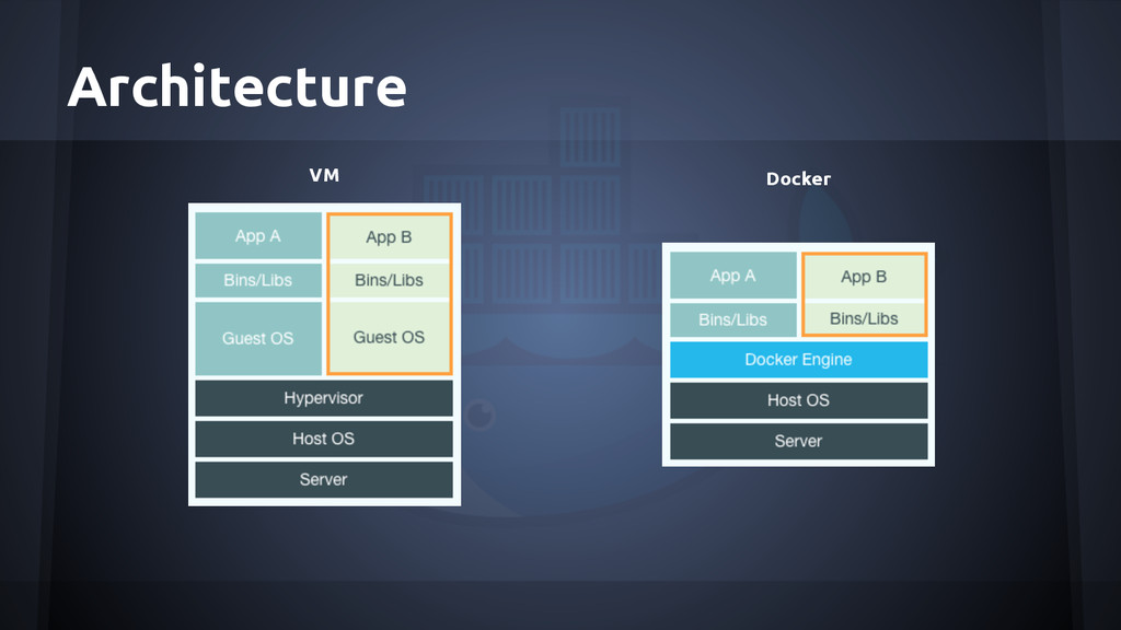 Architecture VM Docker