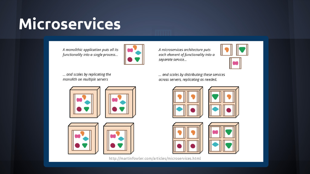 Microservices http://martinfowler.com/articles/...