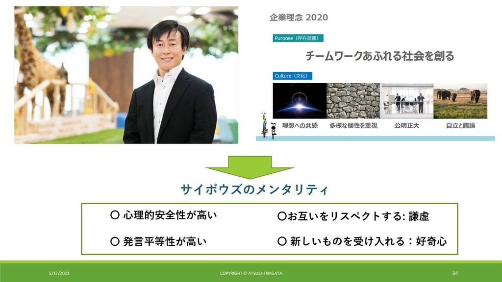 5/17/2021 COPYRIGHT © ATSUSHI NAGATA 34 〇 心理的安全...