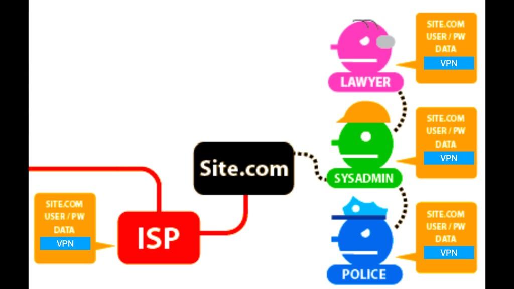 VPN VPN VPN VPN