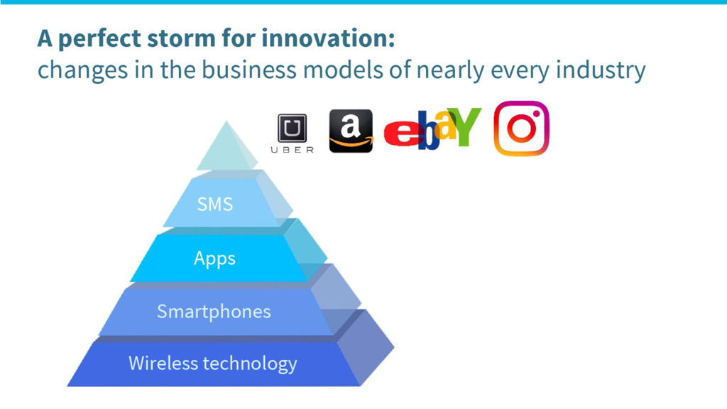 A perfect storm for innovation: changes in the ...