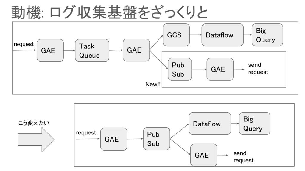 GAE Task Queue GAE request GCS Dataflow Pub Sub...