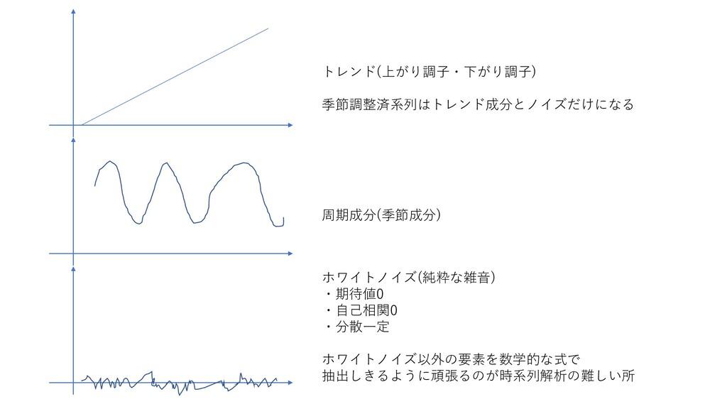 トレンド(上がり調子・下がり調子) 季節調整済系列はトレンド成分とノイズだけになる 周期成分(...