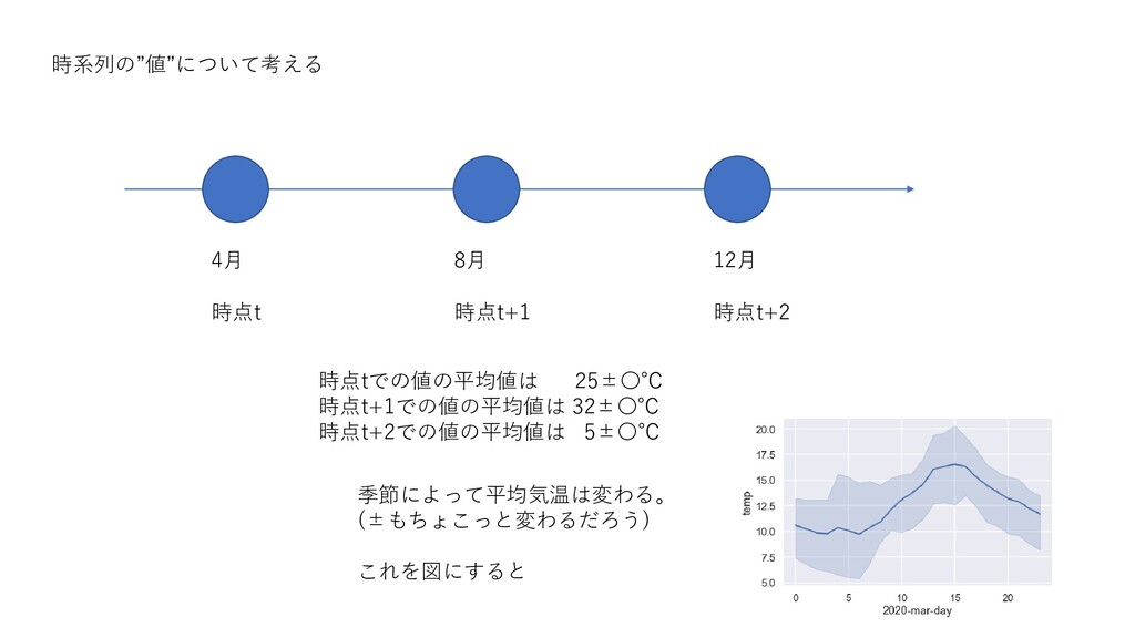 4月 8月 12月 時点t 時点t+1 時点t+2 時点tでの値の平均値は 25±〇℃ 時点t...