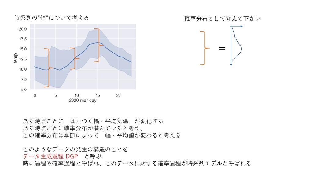 """時系列の""""値""""について考える ある時点ごとに ばらつく幅・平均気温 が変化する ある時点ごとに..."""