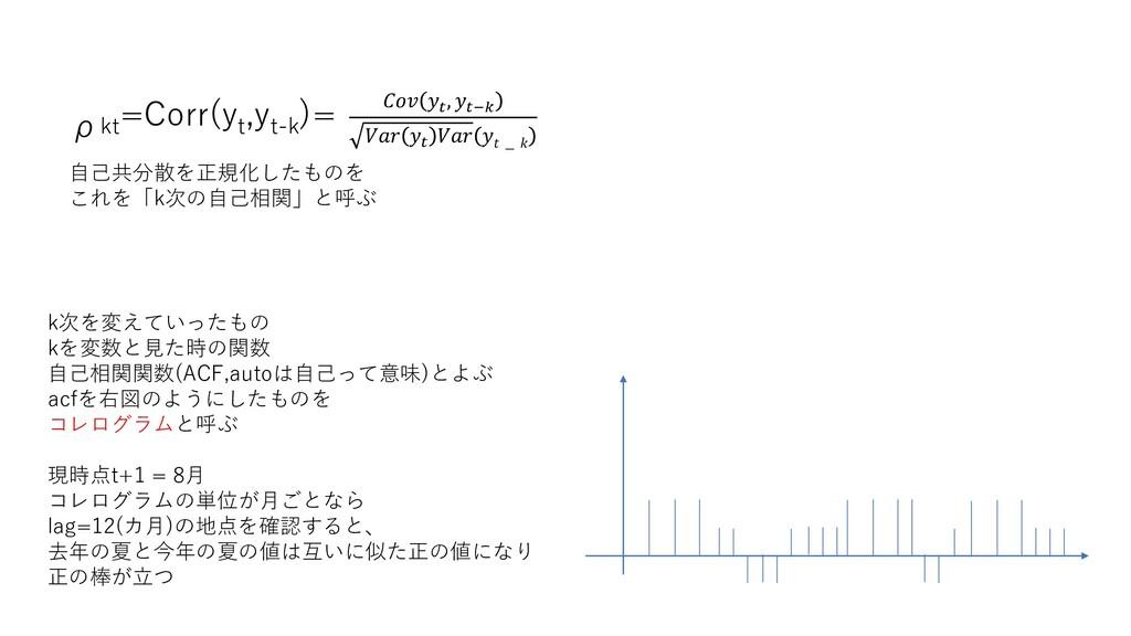 ρkt =Corr(y t ,y t-k )= 自己共分散を正規化したものを これを「k次の自...