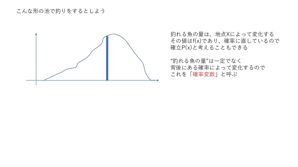 こんな形の池で釣りをするとしよう 釣れる魚の量は、地点Xによって変化する その値はf(x)であ...