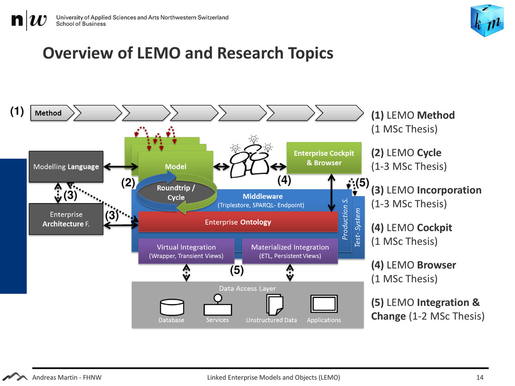 Andreas Martin - FHNW Overview of LEMO and Rese...