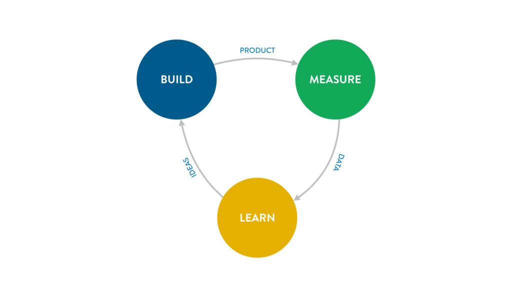 LEARN BUILD MEASURE PRODUCT DATA IDEAS