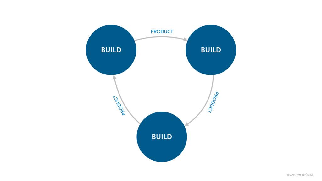 BUILD BUILD BUILD PRODUCT PRODUCT PRODUCT THANK...