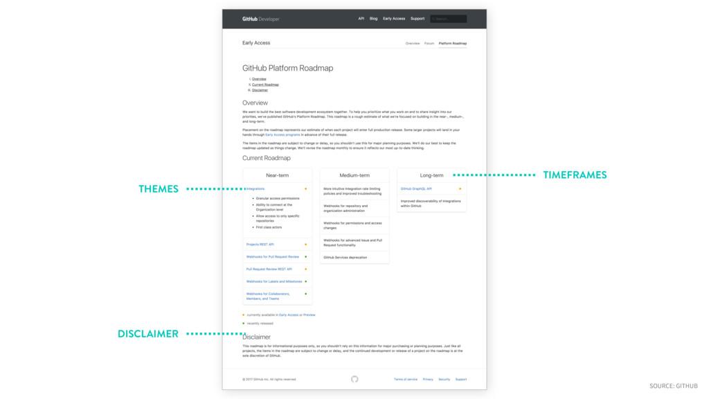TIMEFRAMES THEMES DISCLAIMER SOURCE: GITHUB