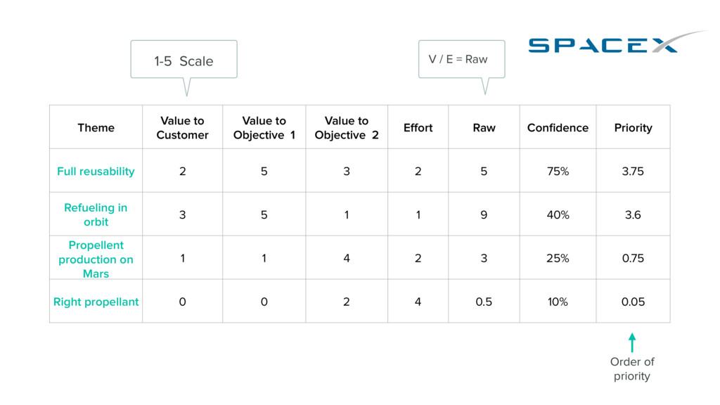 Theme Value to Customer Value to Objective 1 Va...